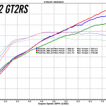 991.2 GT2RS Stg 1,2,3